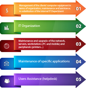 Managed IT Services components