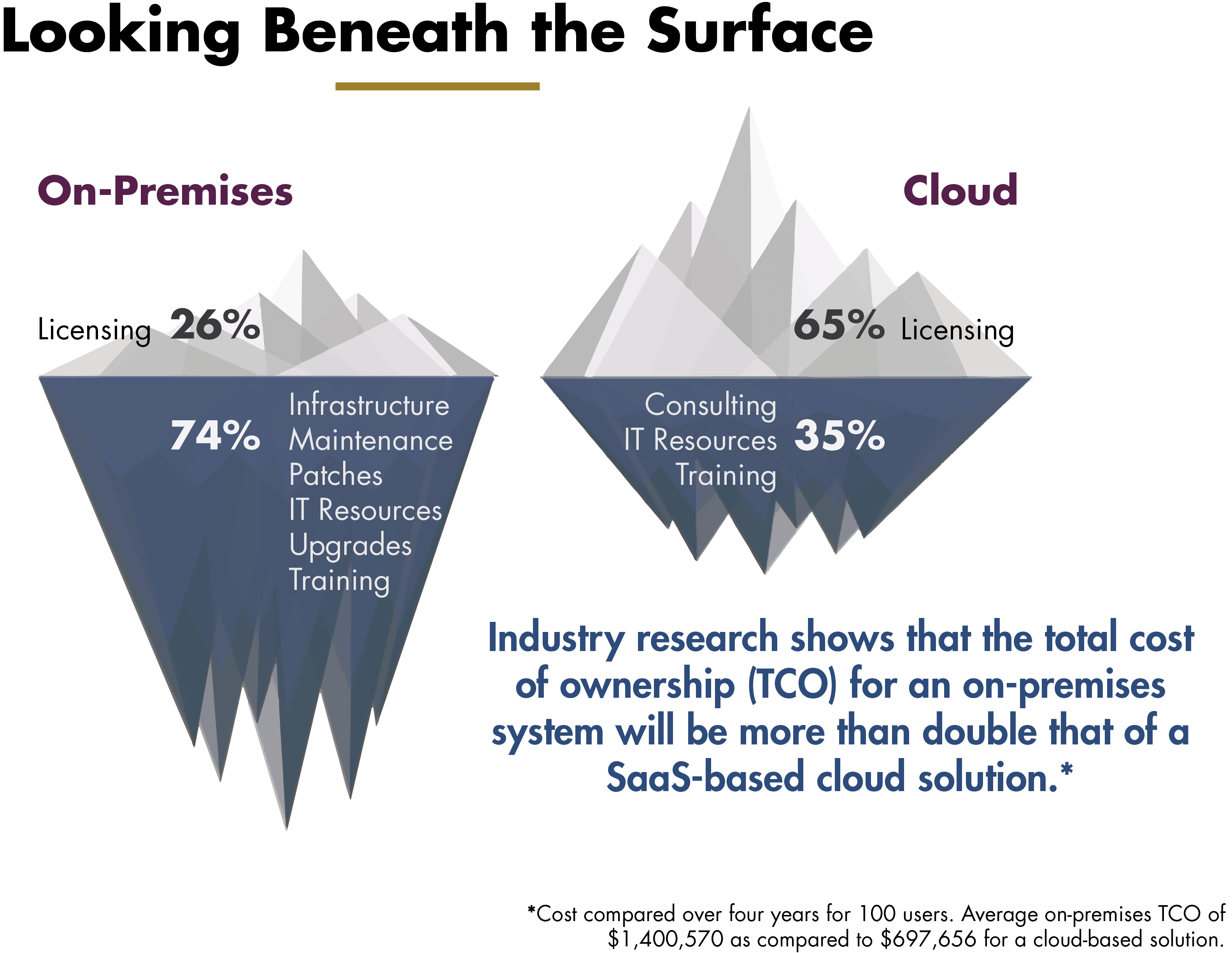 Cloud vs On Premise costs